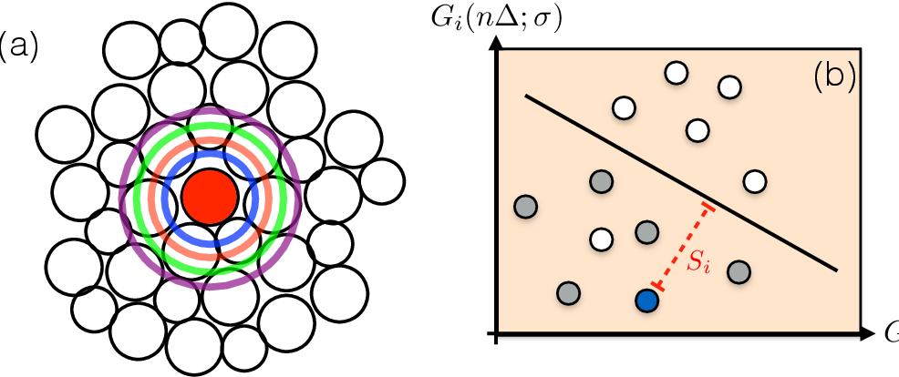 Figure 2 for Combining Machine Learning and Physics to Understand Glassy Systems