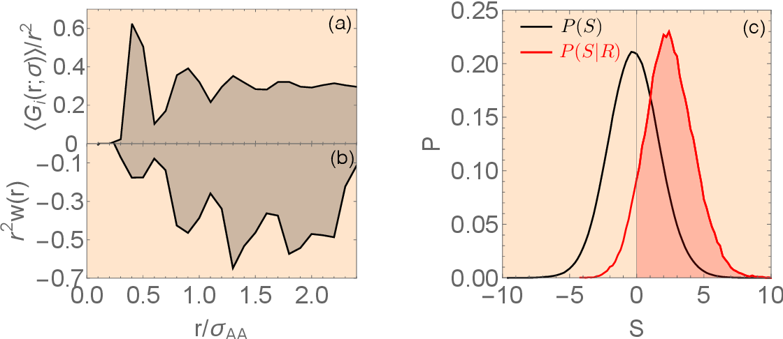 Figure 3 for Combining Machine Learning and Physics to Understand Glassy Systems