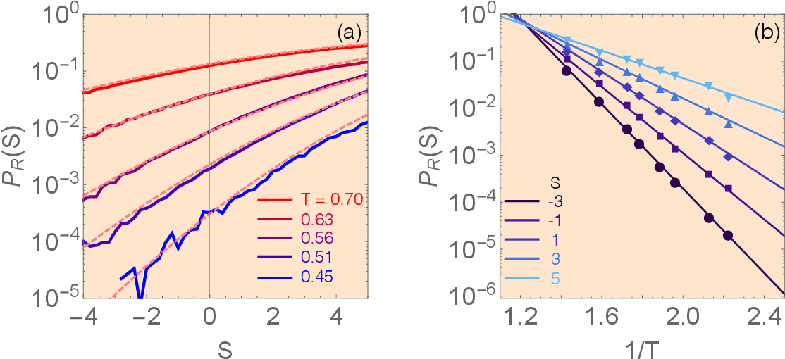 Figure 4 for Combining Machine Learning and Physics to Understand Glassy Systems