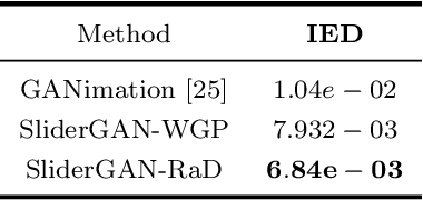 Figure 2 for SliderGAN: Synthesizing Expressive Face Images by Sliding 3D Blendshape Parameters