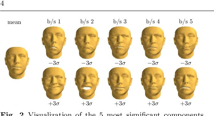Figure 3 for SliderGAN: Synthesizing Expressive Face Images by Sliding 3D Blendshape Parameters