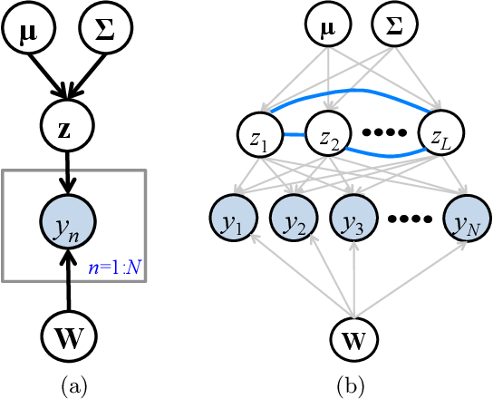 Figure 1 for Fast Dual Variational Inference for Non-Conjugate LGMs