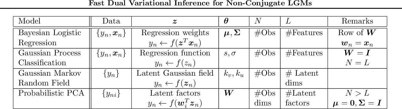 Figure 2 for Fast Dual Variational Inference for Non-Conjugate LGMs