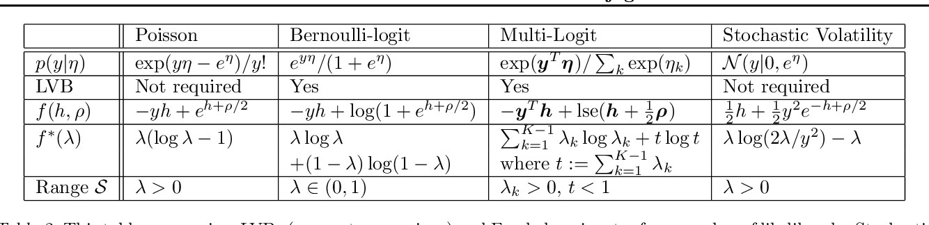 Figure 3 for Fast Dual Variational Inference for Non-Conjugate LGMs