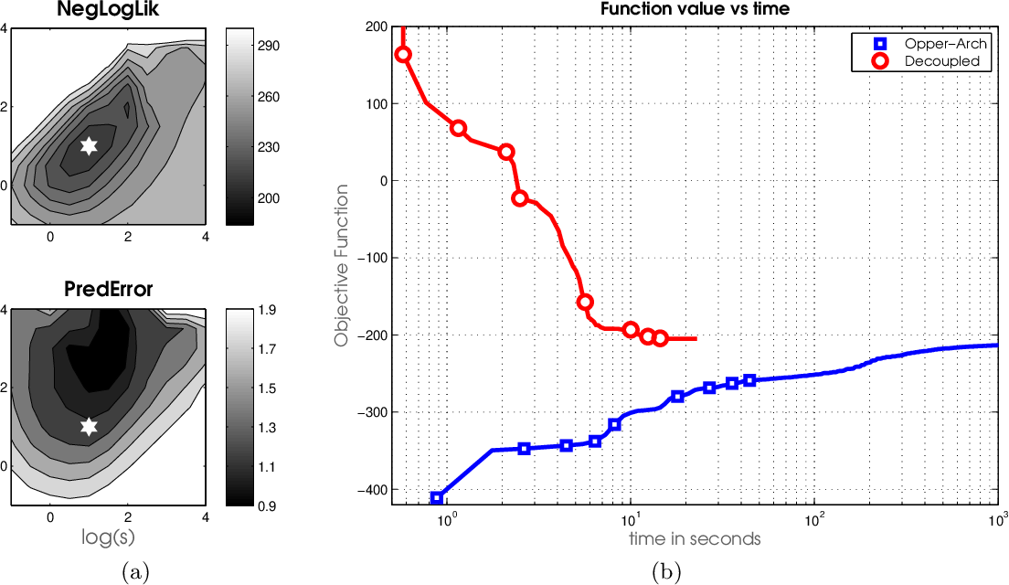 Figure 4 for Fast Dual Variational Inference for Non-Conjugate LGMs