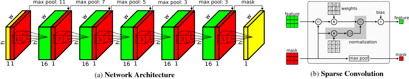 Figure 3 for Sparsity Invariant CNNs