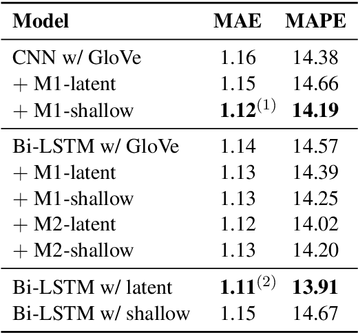 Figure 4 for Improved Document Modelling with a Neural Discourse Parser