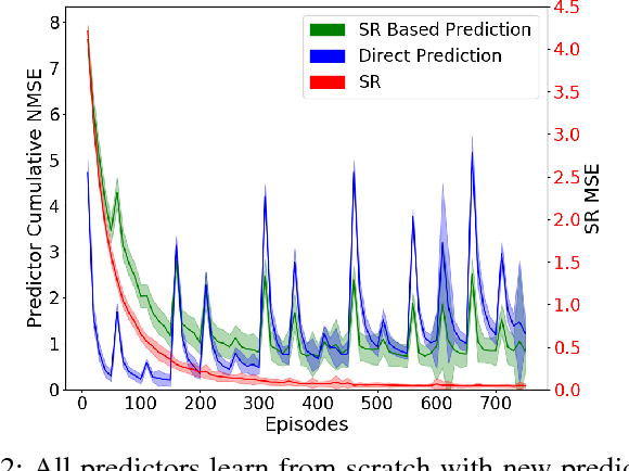 Figure 2 for Accelerating Learning in Constructive Predictive Frameworks with the Successor Representation