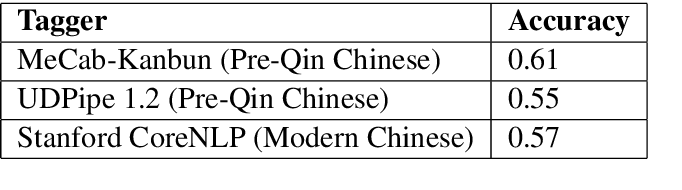 Figure 1 for Evolution of Part-of-Speech in Classical Chinese