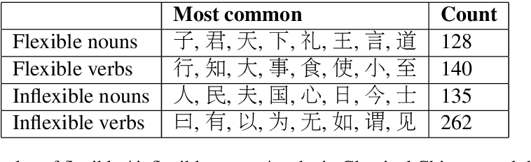 Figure 3 for Evolution of Part-of-Speech in Classical Chinese