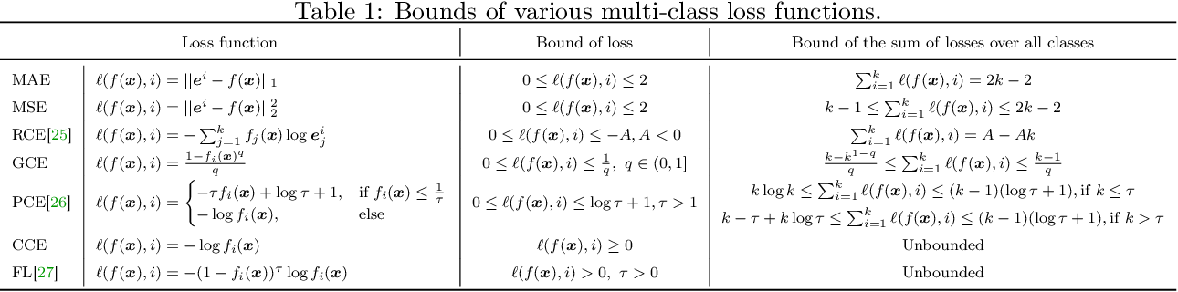 Figure 1 for On the Robustness of Average Losses for Partial-Label Learning
