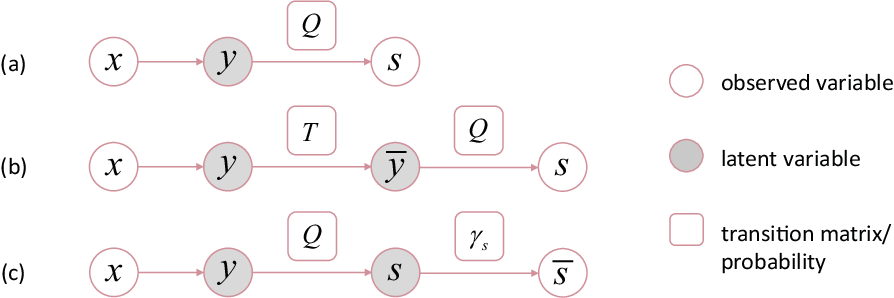 Figure 2 for On the Robustness of Average Losses for Partial-Label Learning