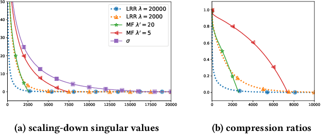 Figure 1 for Towards a Better Understanding of Linear Models for Recommendation
