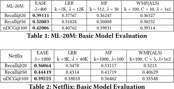 Figure 2 for Towards a Better Understanding of Linear Models for Recommendation