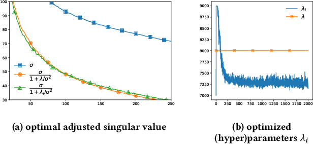 Figure 3 for Towards a Better Understanding of Linear Models for Recommendation