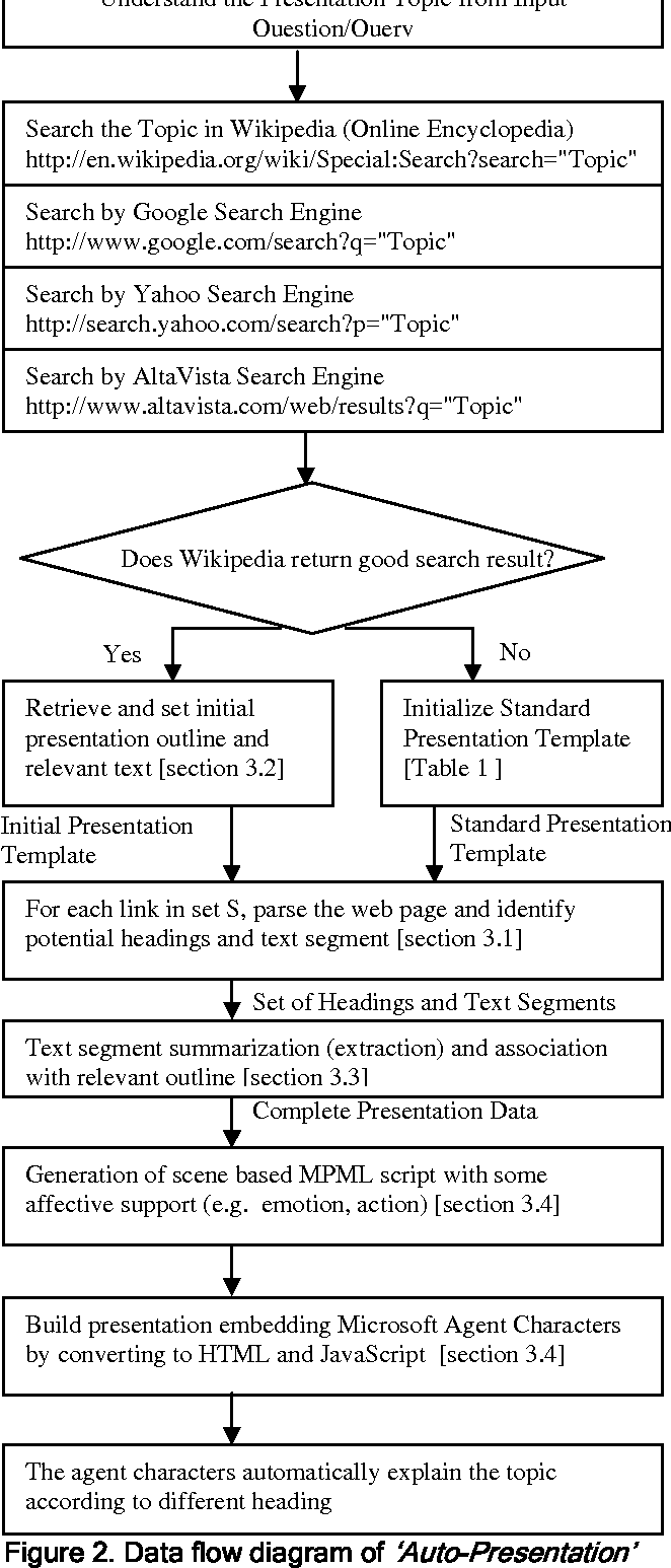Figure 2 from \'Auto-Presentation\': a multi-agent system for building ...