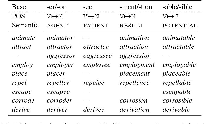 Figure 2 for Paradigm Completion for Derivational Morphology