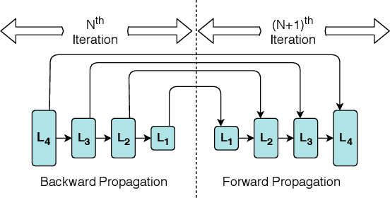 Figure 1 for Priority-based Parameter Propagation for Distributed DNN Training