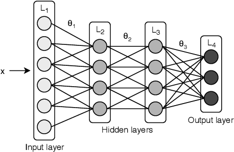 Figure 2 for Priority-based Parameter Propagation for Distributed DNN Training