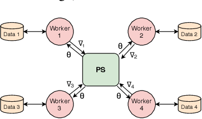 Figure 3 for Priority-based Parameter Propagation for Distributed DNN Training