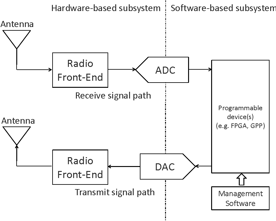 Figure 1 3 from Open Source Software-Defined Radio: A survey on