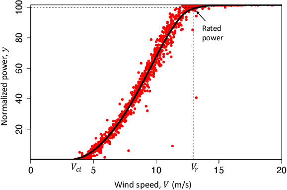 Figure 3 for The temporal overfitting problem with applications in wind power curve modeling