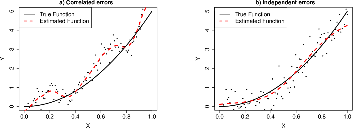Figure 1 for The temporal overfitting problem with applications in wind power curve modeling