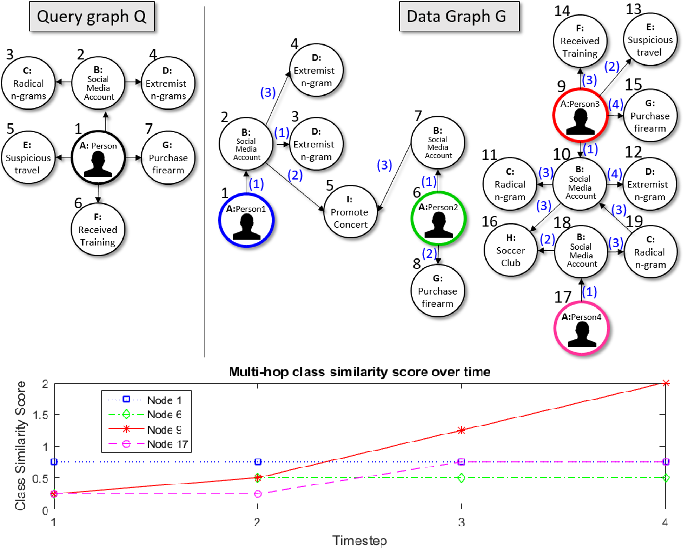 Figure 1 from Detecting radicalization trajectories using graph