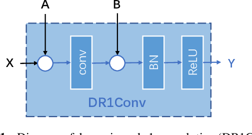 Figure 1 for Unifying Instance and Panoptic Segmentation with Dynamic Rank-1 Convolutions