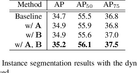 Figure 2 for Unifying Instance and Panoptic Segmentation with Dynamic Rank-1 Convolutions