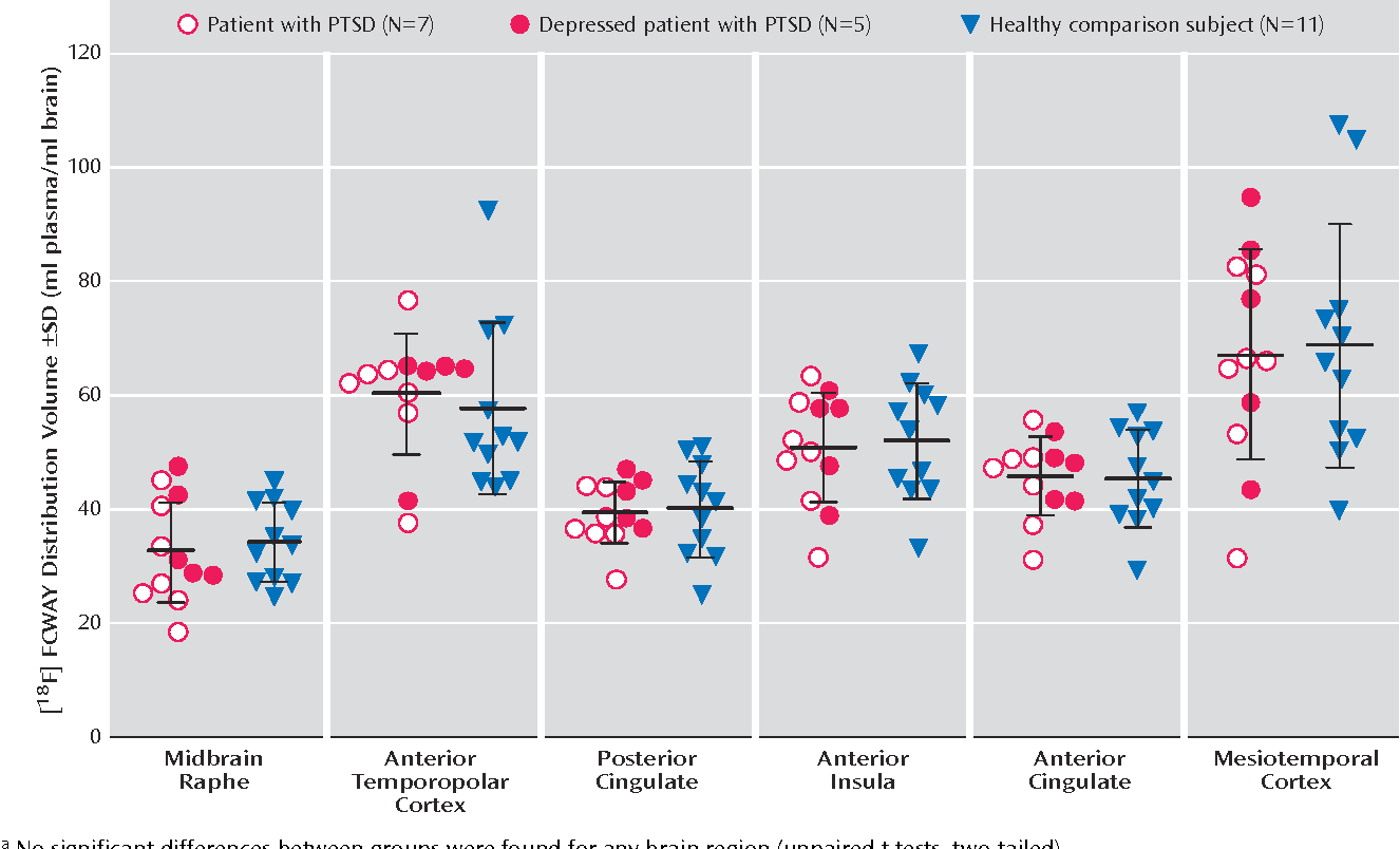 FIGURE 1. Regional 5HT1AR Distribution Volume in Patients With PTSD and Healthy Comparison Subjectsa