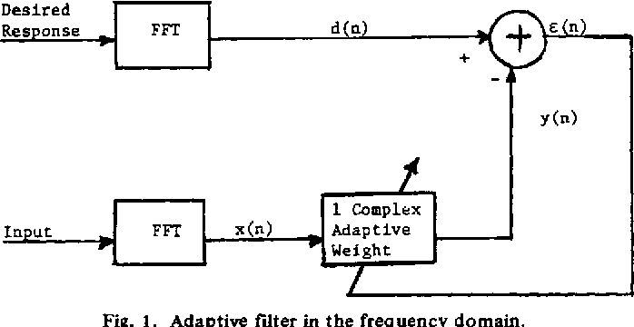 Analysis of the frequency domain adaptive filter - Semantic