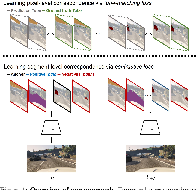 Figure 1 for Learning to Associate Every Segment for Video Panoptic Segmentation