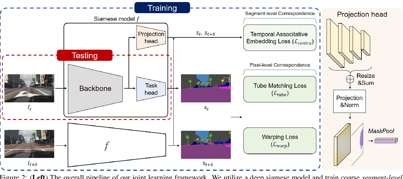 Figure 3 for Learning to Associate Every Segment for Video Panoptic Segmentation
