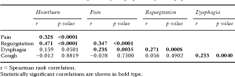 Table 3 Correlation between cough and reflux symptoms before surgery