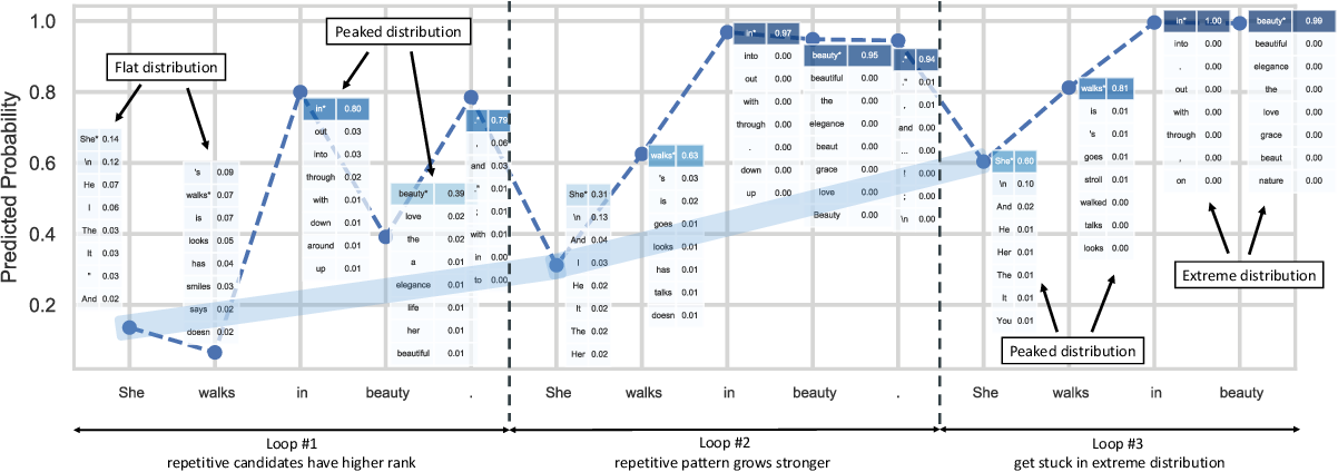 Figure 1 for Improving Diversity of Neural Text Generation via Inverse Probability Weighting