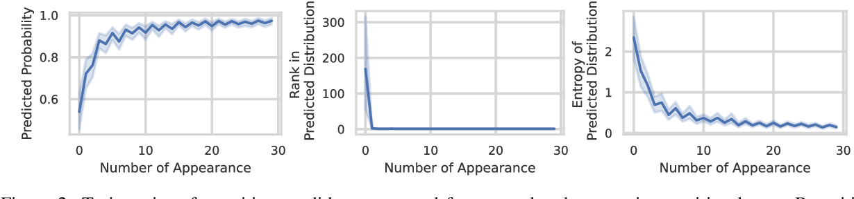 Figure 3 for Improving Diversity of Neural Text Generation via Inverse Probability Weighting