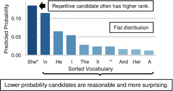 Figure 4 for Improving Diversity of Neural Text Generation via Inverse Probability Weighting