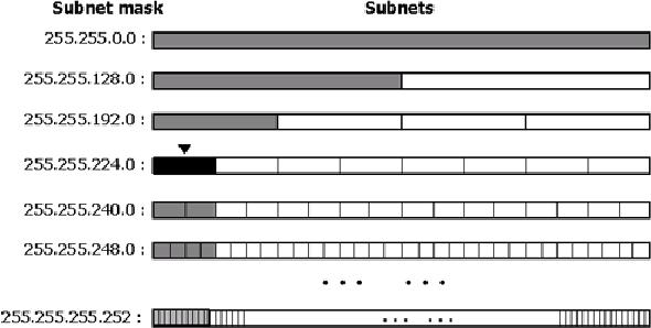 Figure 4 from A VLSM Address Management Method for Variable