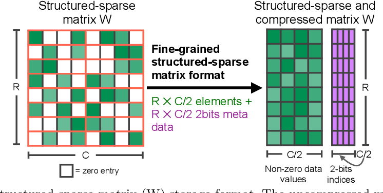 Figure 1 for Accelerating Sparse Deep Neural Networks