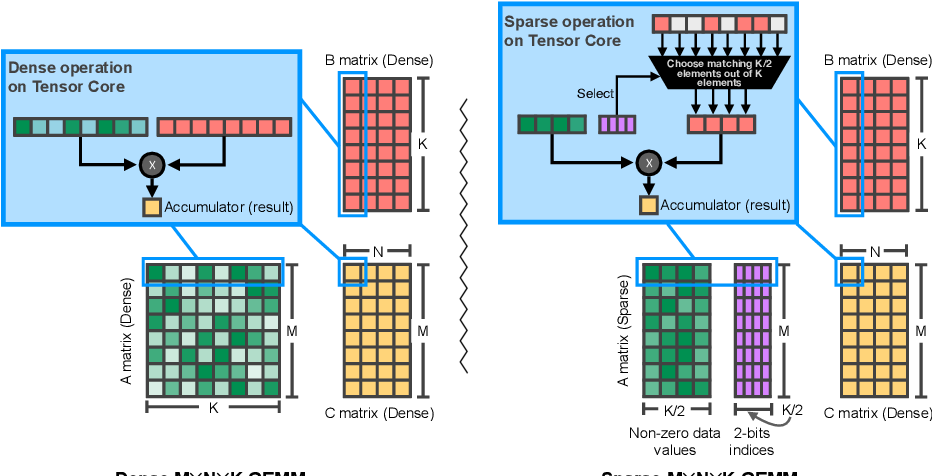Figure 3 for Accelerating Sparse Deep Neural Networks