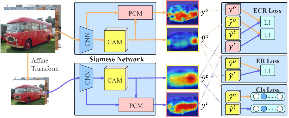 Figure 3 for Self-supervised Equivariant Attention Mechanism for Weakly Supervised Semantic Segmentation