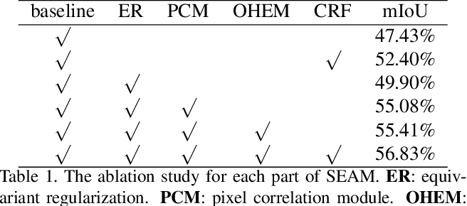 Figure 2 for Self-supervised Equivariant Attention Mechanism for Weakly Supervised Semantic Segmentation