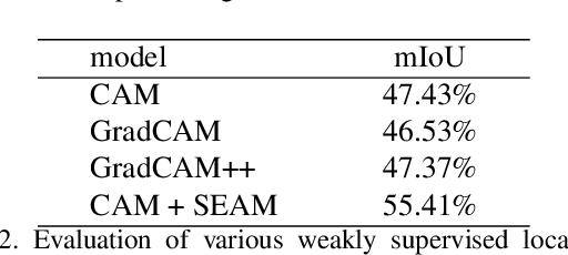 Figure 4 for Self-supervised Equivariant Attention Mechanism for Weakly Supervised Semantic Segmentation