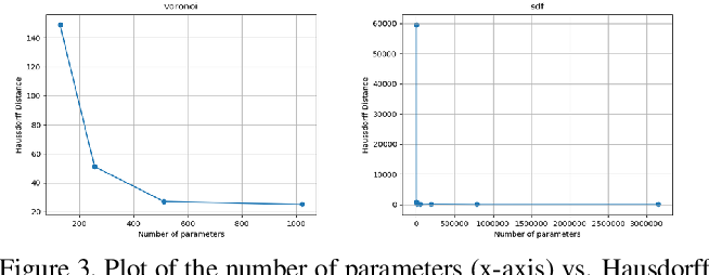 Figure 4 for VoronoiNet: General Functional Approximators with Local Support