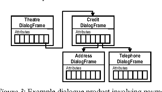 Figure 3 from Developing extensible and reusable spoken dialogue