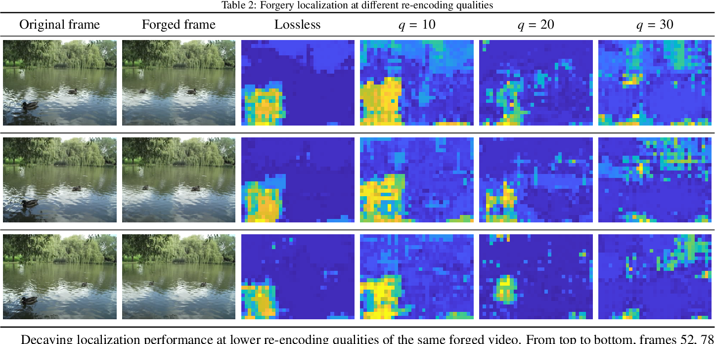 Figure 4 for FOCAL: A Forgery Localization Framework based on Video Coding Self-Consistency