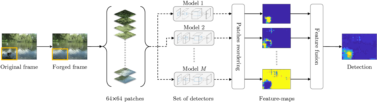 Figure 1 for FOCAL: A Forgery Localization Framework based on Video Coding Self-Consistency