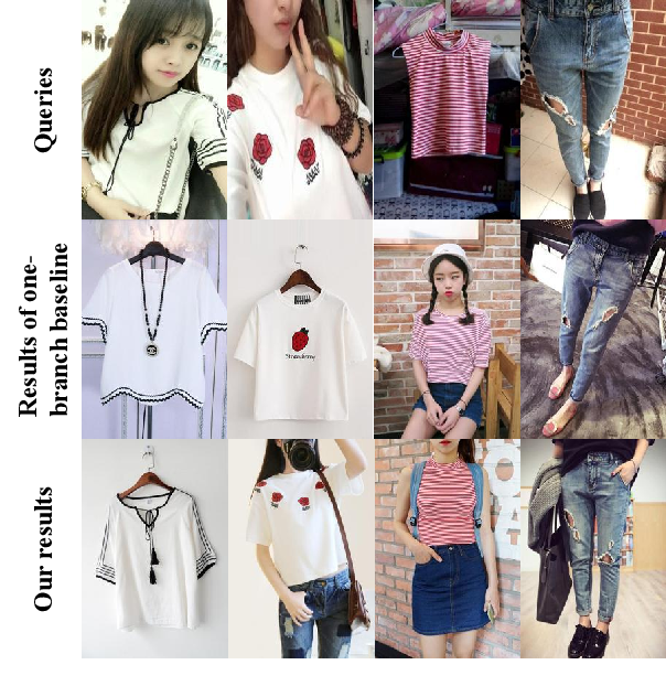Figure 1 for Where to Look and How to Describe: Fashion Image Retrieval with an Attentional Heterogeneous Bilinear Network