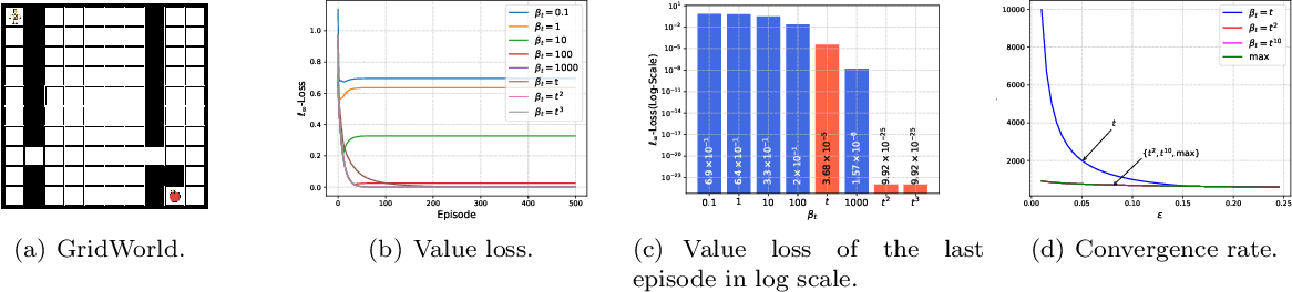 Figure 1 for Reinforcement Learning with Dynamic Boltzmann Softmax Updates